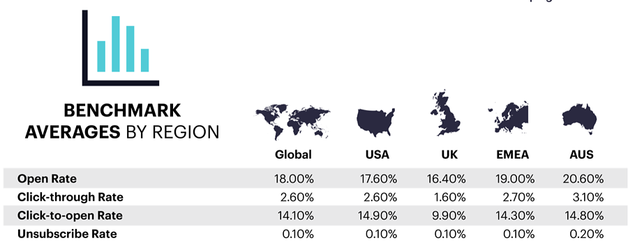 Benchmark emails by region